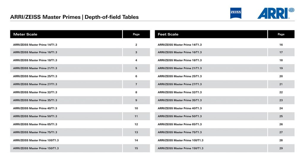 Depth of field tables SET ZEISS MASTER PRIMES