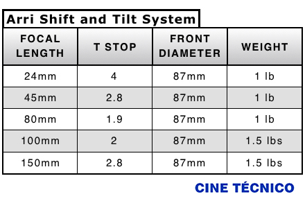 ARRI Shift & Tilt System