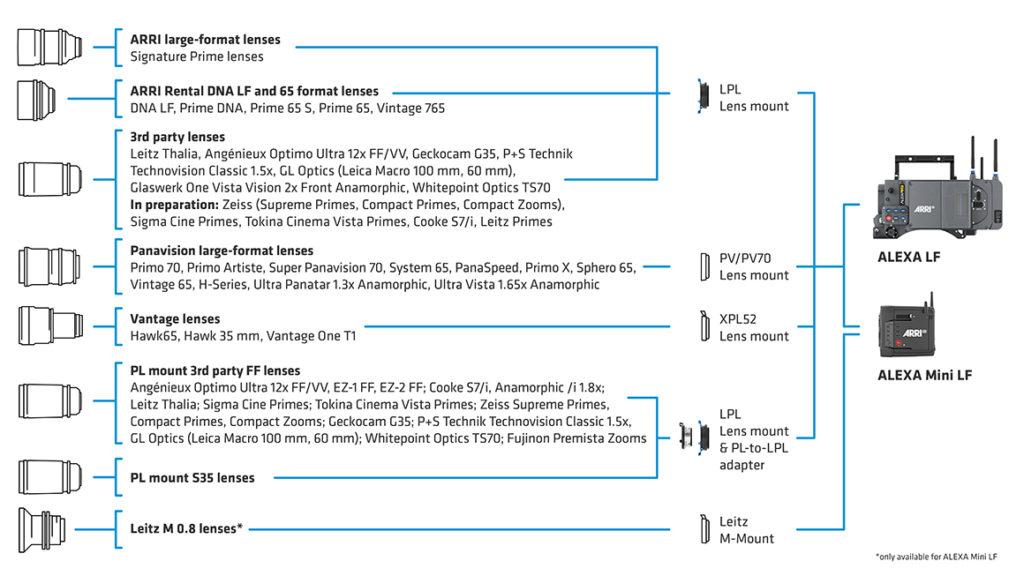 Opciones de lentes para cámaras ARRI de gran formato